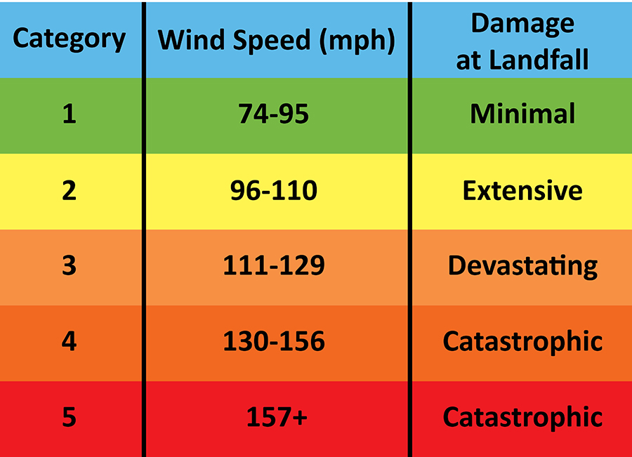 A breakdown of the Saffir-Simpson hurricane wind scale.